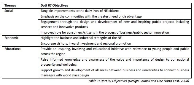 Table 1: Dott 07 Objectives (Design Council and One North East, 2008)
