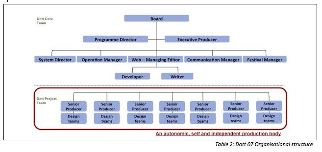 Table 2: Dott 07 Organisational structure