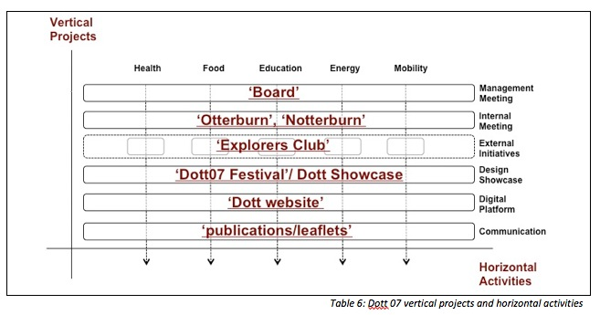 Table 6: Dott 07 vertical projects and horizontal activities