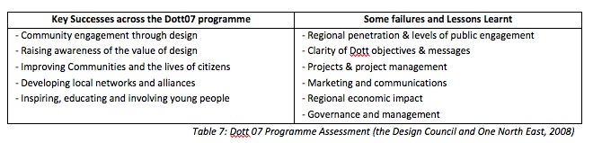 Table 7: Dott 07 Programme Assessment (the Design Council and One North East, 2008)