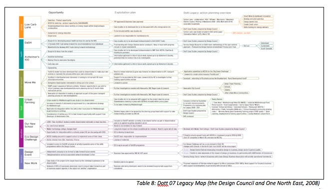 Table 8: Dott 07 Legacy Map (the Design Council and One North East, 2008)